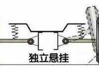 獨立懸架和扭力懸架有啥區別,為啥馬自達和奔馳堅持使用後者?