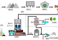 中國最全的鋼鐵生產工藝流程,果斷收藏!