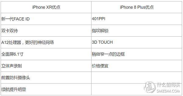 手持iPhone 8 Plus想換iPhone XR到底值不值