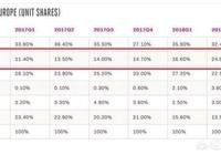 華為手機在歐洲市場份額排名第二,你怎麼看?