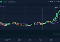 比特幣ETF 90%穩了,山寨3D開盤半天就跑路了?