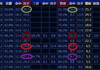 使用同樣的出手數,聯盟有幾位球員能得到比哈登更高的場均得分?