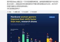 外媒調查,LOL女玩家的實力要高於男玩家44%,最坑的是男玩家,你認同嗎?
