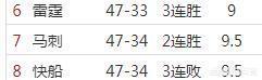 火箭排名西部第三,第6-8名的快船、雷霆、馬刺,誰最可能成為火箭季後賽首輪對手?