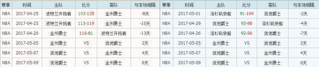 金州勇士VS猶他爵士 競彩籃球NBA季後賽讓分勝負推薦大小分