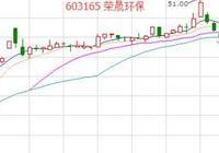 新華網的發聲 次新股這次能漲多久?