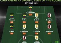 WhoScored美洲盃C組末輪最佳陣:卡瓦尼、戈丁領銜,日本三將