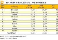 2018年全球十大IC設計廠商:華為海思第五,同比大幅增長34.2%!