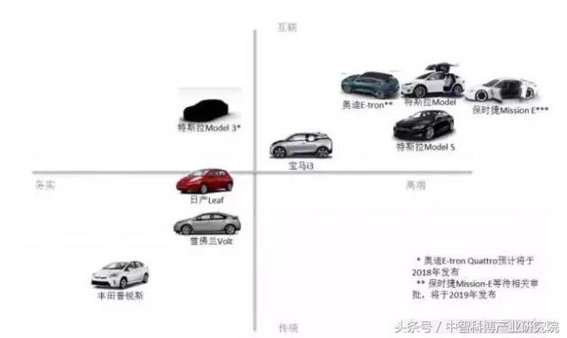 新能源:電動汽車產業研究報告