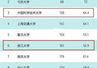 長三角地區最厲害的大學不在上海,不在江浙,而在這個地方
