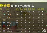 絕地求生PCL聯賽米拉瑪首戰FTD領銜,1246、IFTY晉級,4AM被淘汰,你怎麼看?