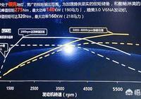 奇瑞星途TX或TXL1.6T的發動機轉速在多少的時候渦輪開始介入?
