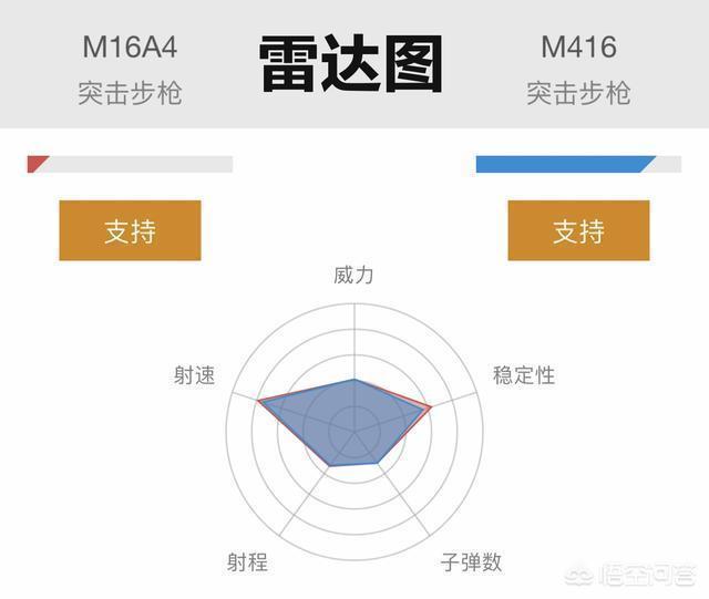 《刺激戰場》M16A4將被改造,M416地位不保,怎麼看待這個事?