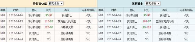 洛杉磯快船VS猶他爵士 競彩NBA籃球季後賽賽事推薦大小分