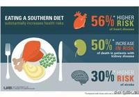 飲食不合理,血管長滿斑塊!如何將吃出來的斑塊吃回去?