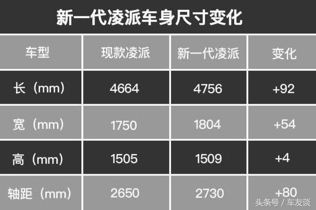 全新本田凌派,比朗逸PLUS還大,搭載1.0三缸機