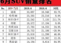 單月銷量破3萬,同比暴增83.7%,打敗哈弗H6奪SUV銷冠