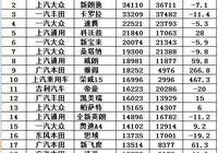 5月中國汽車銷量出爐:自主SUV艱難 銷量前10僅剩這款車