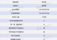 中國農業大學是一所什麼樣的大學?就業情況怎麼樣?