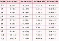 0-18歲男女身高標準表,您家孩子達標了嗎?分享六招長高方法