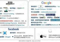 為什麼谷歌蘋果,不學騰訊阿里做金融?