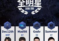 絕地求生全明星陣容出現位置衝突,一個隊伍四個指揮,誰會成為中國隊的指揮選手呢?