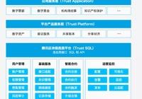 騰訊+區塊鏈:一個區塊鏈雲服務樣本