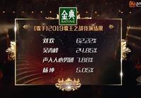 歌手總決賽龔琳娜首輪出局引爭議 吳青峰晉級後懵了連連偷瞄楊坤