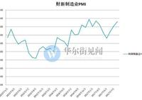 製造業景氣連升三月!中國8月財新制造業PMI創半年新高