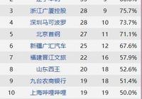 廣東要抓住周琦迴歸遼寧前奪冠 季後賽分析有一隊恐要被擠出局