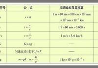 中考物理必考基礎知識點——物理學史與所有物理公式!