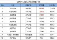 3月份日系轎車銷量一覽,雅閣險些進前三,三缸凌派再度破萬!
