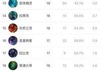 刀塔2的骷髏王路人局勝率53%,職業比賽勝率56%,這個英雄強勢在哪裡呢?