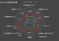 朱伏生解析6G系統十大KPI指標:峰值達100Gbps 基站容量達1Tbps