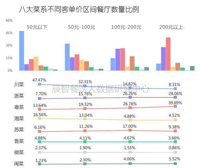 2016年度中國餐飲大數據研究報告珍藏版食客行為篇