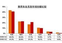 豐田越賣越貴,大眾越來越便宜,誰更厲害?
