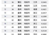 2018地級市權威榜單,紹興超越溫州,有望成為浙江第三城嗎?