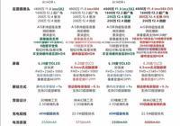 榮耀20系列和華為nova5系列該怎麼選?網友給出了答案