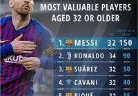 32歲及以上球員身價排行:梅羅前二,胡爾克列第12