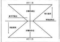 """中國股市血一般的教訓:不想繼續虧損,一生死記""""永不踏空+永不滿倉"""",風險控制的最高境界"""