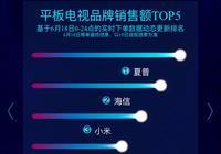 京東618電視機業績榜初定 夏普小米海信成贏家 部分品牌發揮失常