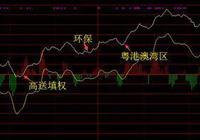 杜光曉:縮量站上5日線 下週留意這些