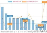 (報告)同花順一季報,價格與價值的背離