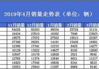 4月SUV銷量排名:大批車型銷量下滑,奇駿反超博越!