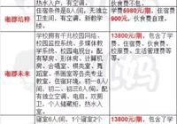 長沙民辦初中學費大PK,結合學校硬件看收費性價比