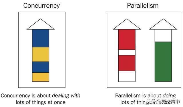 併發和並行的區別
