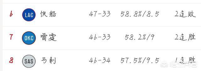 快船負湖人,僅領先雷霆0.5勝場。雷霆、快船、馬刺哪隻球隊排名西部第八機率更大?