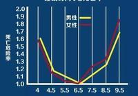 """會睡覺的人更長壽,一張""""睡眠時間表""""告訴你該睡多久"""