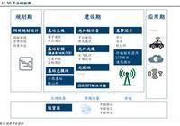 5G深度報告:5G產業鏈全面解析