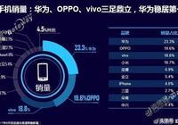 迪信通8月手機銷量 華為OPPO真是厲害